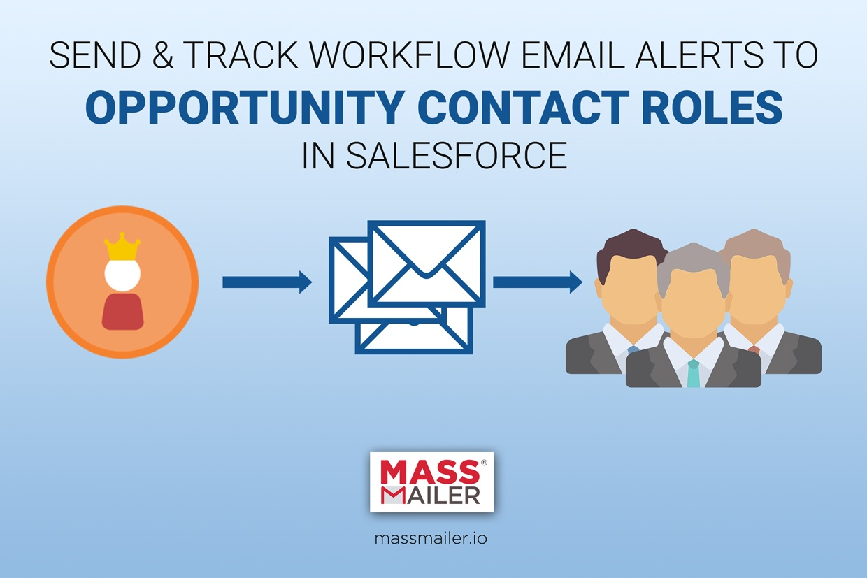 Send Workflow Alerts To Opportunity Contacts Roles and Opportunity Team Members in Salesforce